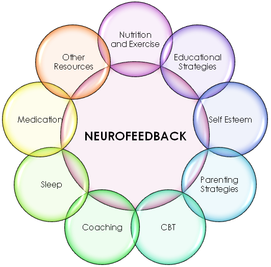 Learning Assessment and Neurocare Centre: www.lanc.uk.com/adhd-management/neurofeedback