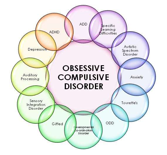 Obsessive Compulsive Disorder Quotes | Quote Addicts