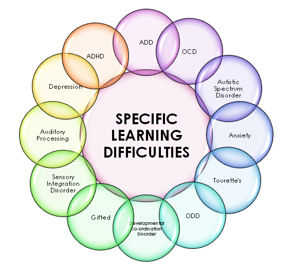 learning differences Pre-course complete the registration survey to provide information about yourself, your school or district, and your goals for participating in the learning differences mooc-ed.