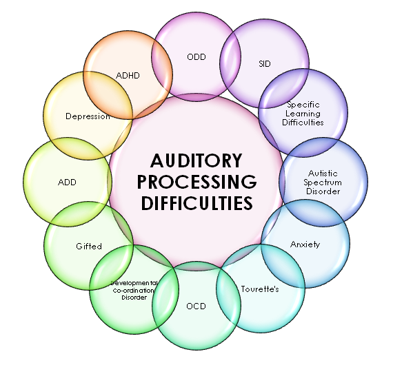 central auditory processing disorder in adults