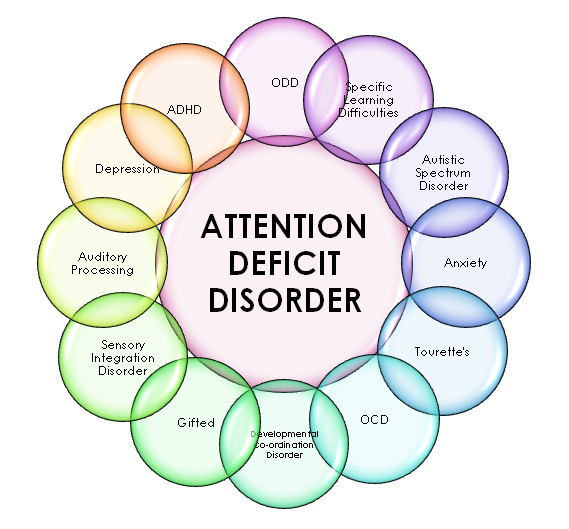 Deficit in adult attention