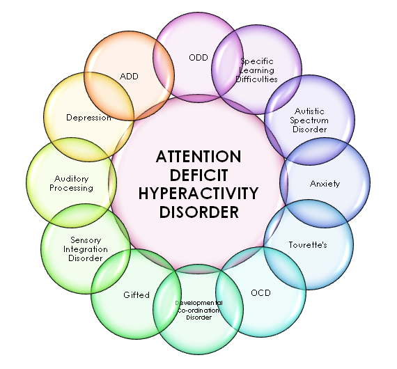 attention deficit hyperactivity disorder by Attention deficit-hyperactivity disorder (adhd) is a neurobehavioral disorder that affects 3-5 percent of all american children it interferes with a person's ability.