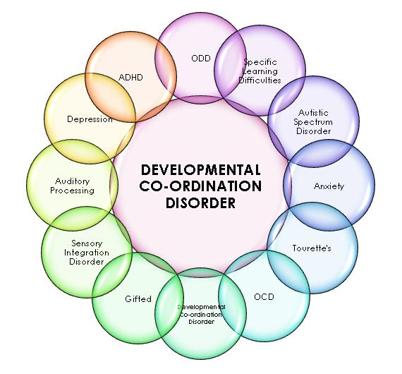 Developmental co ordination disorder lanc uk for Motor planning disorder symptoms