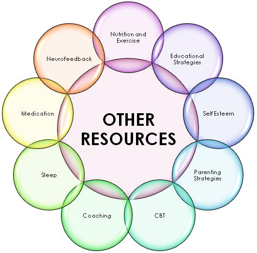 Financial Resources Quotes Quotesgram