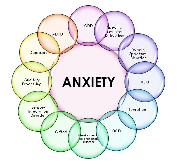 Anxiety Disorder - Lanc UK