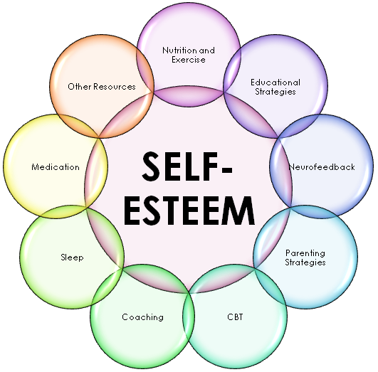 self esteem lanc uk